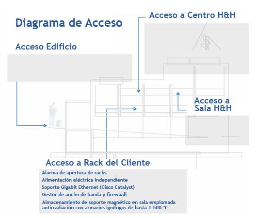 Datacenter: control de acceso