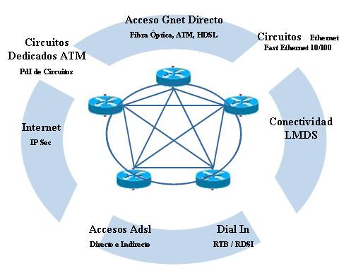 Internet y redes privadas, tipos de acceso