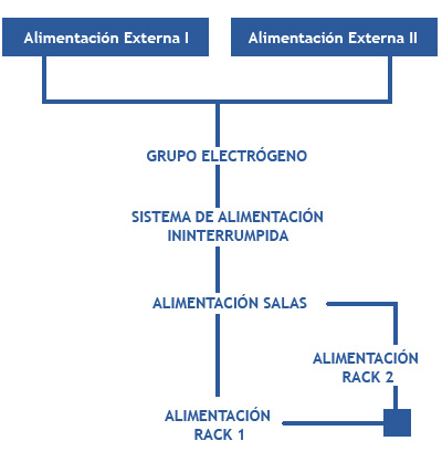 Datacenter: electricidad