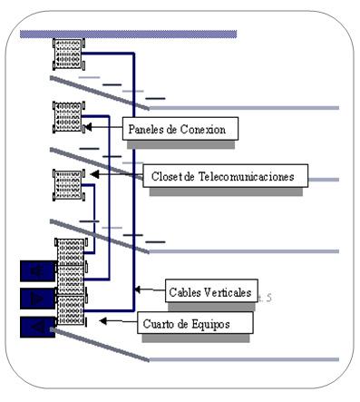 Datacenter: cableado